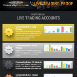 Commodity Robot - Commodity Trading Bot
