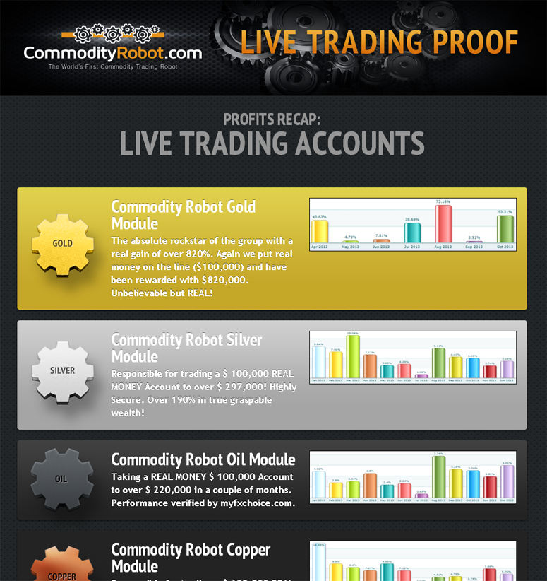 Commodity Robot – Commodity Trading Bot